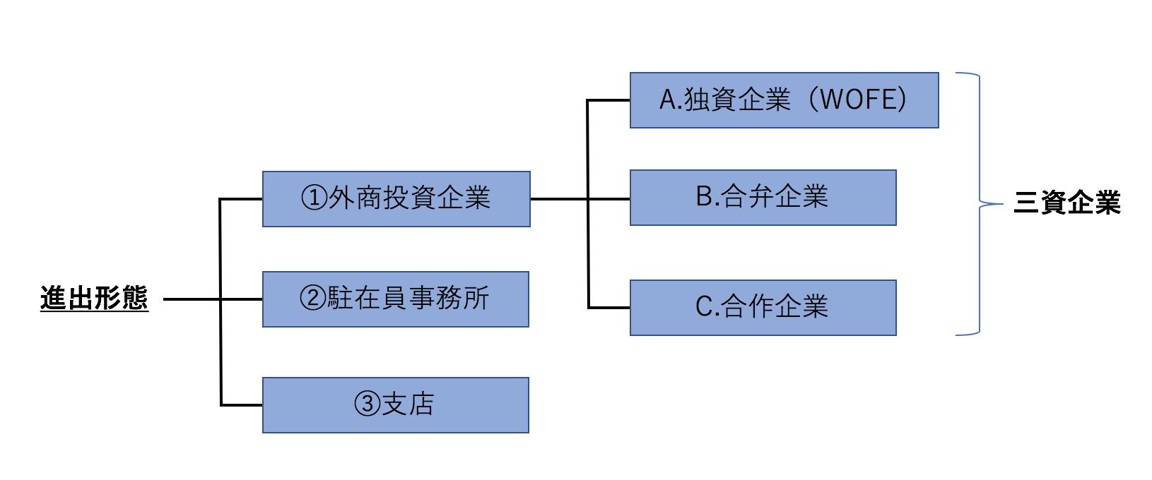中国進出時の3形態