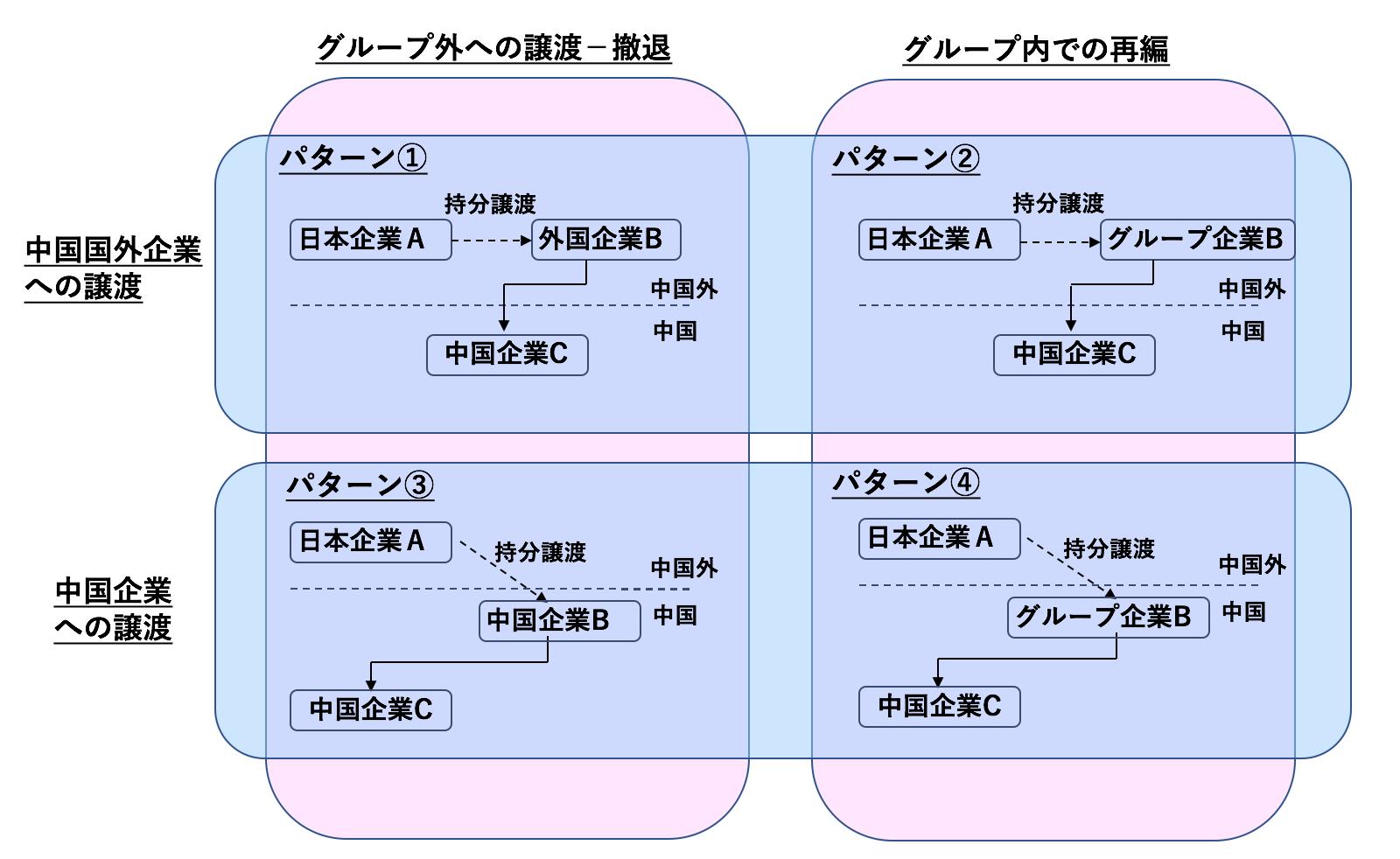 持分譲渡のパターン図