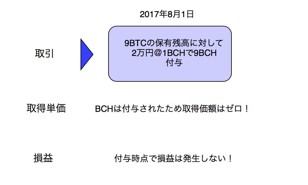 基本パターン③ その後ハードフォークによりビットコイン(BTC)残高に対してビットコインキャッシュ(BCH)が付与