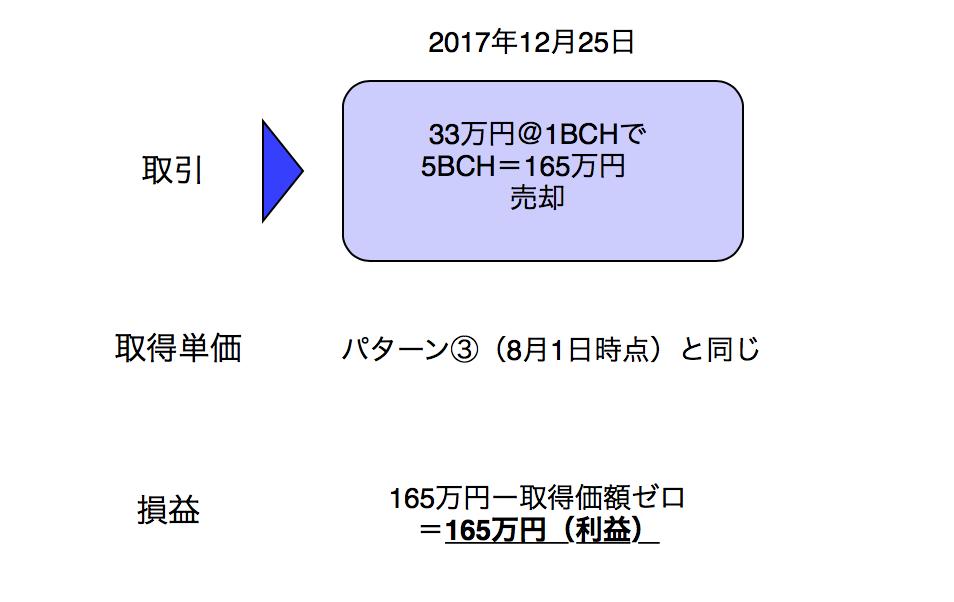基本パターン⑤ その後ビットコインキャッシュ(BCH)の一部を売却