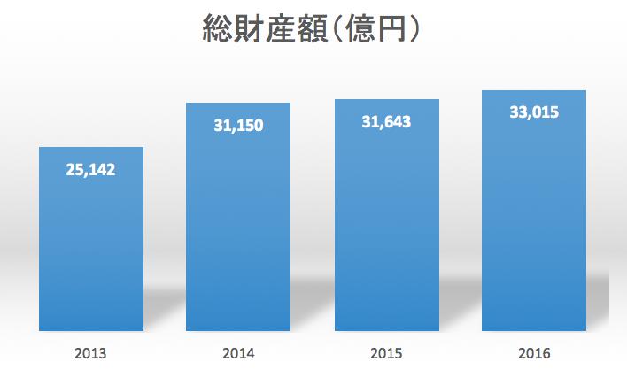 国外財産調書制度総財産額推移