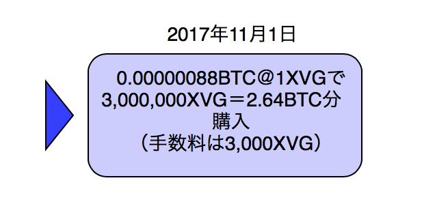 ビットコインでVerge(XVG)購入取引