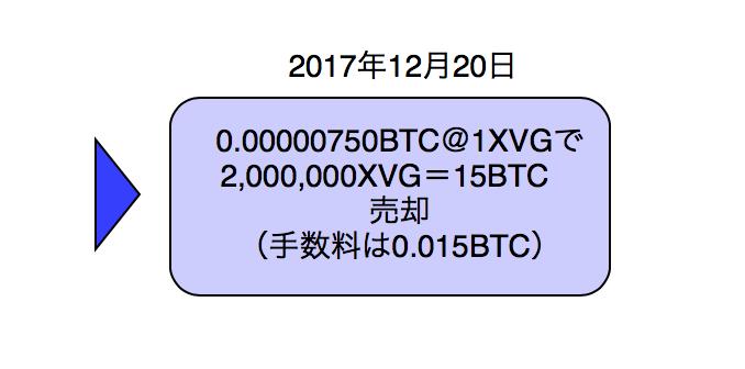 ビットコインでVerge(XVG)売却取引