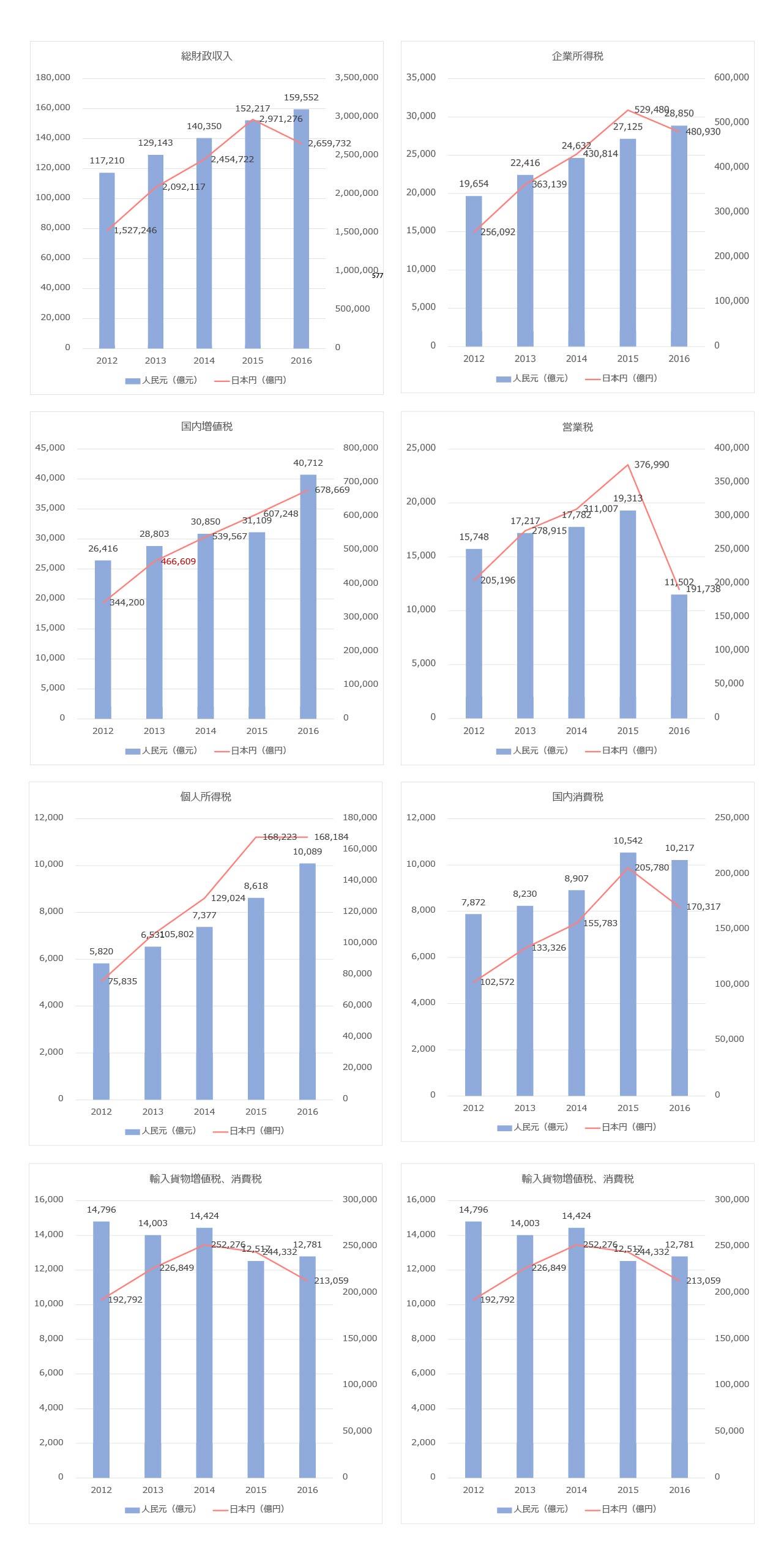 中国 過去5年間の財政収入内訳