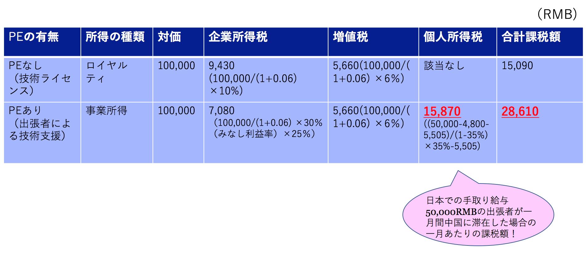中国 PE認定された場合の課税関係