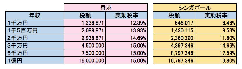 香港、シンガポール 所得税実効税率比較 独身の場合