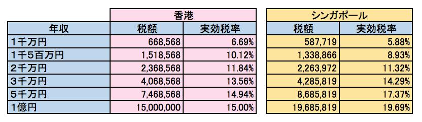 香港、シンガポール 所得税実効税率比較 妻一人子供一人の場合