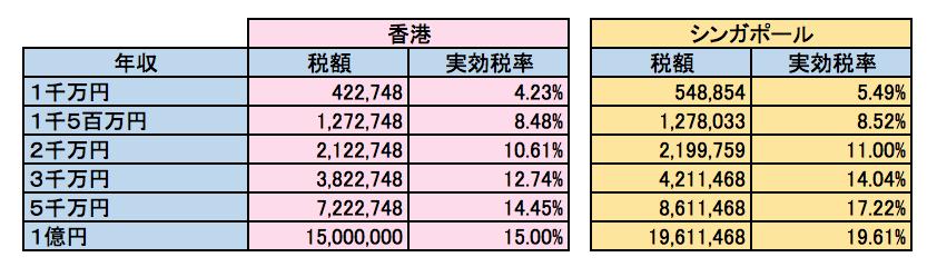香港、シンガポール 所得税実効税率比較 妻一人子供二人の場合