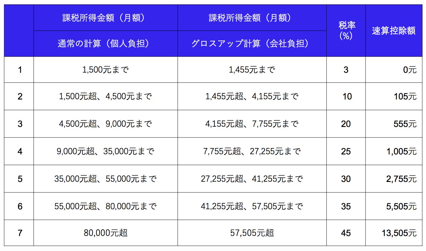 中国 所得税 税率表