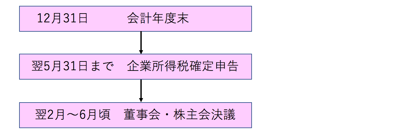 中国子会社 配当 流れ