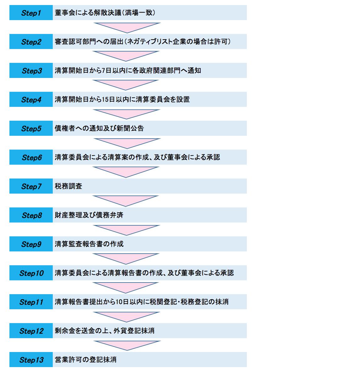 中国 撤退手続フロー