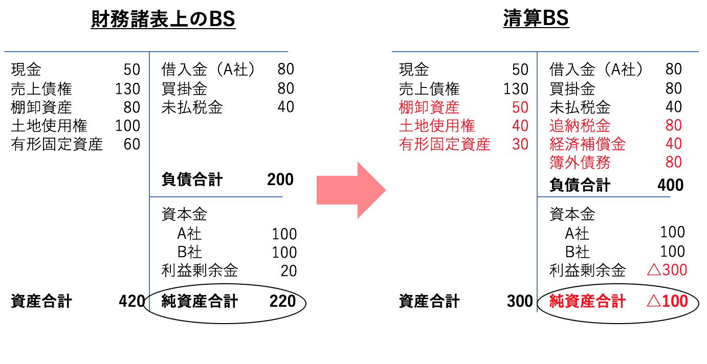 財務デューデリジェンス後の清算貸借対照表