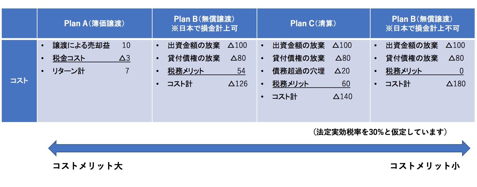 中国子会社撤退プランの比較