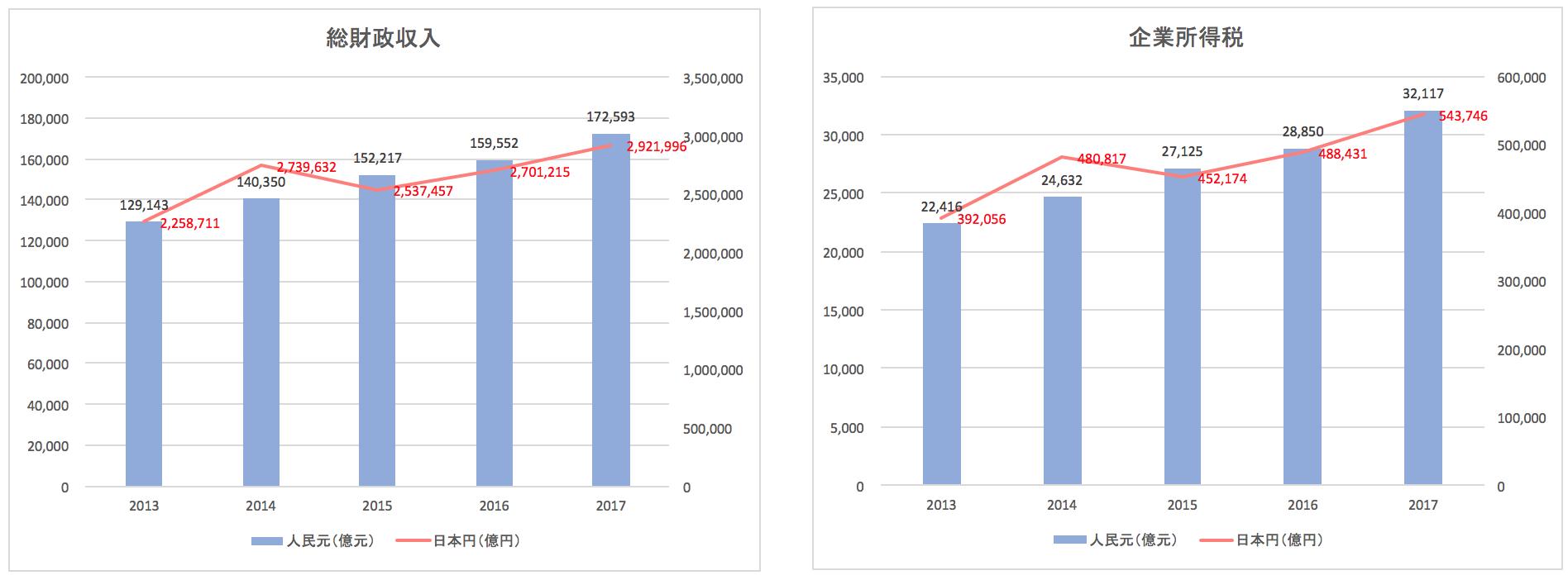 中国の税収推移(財政収入、企業所得税)
