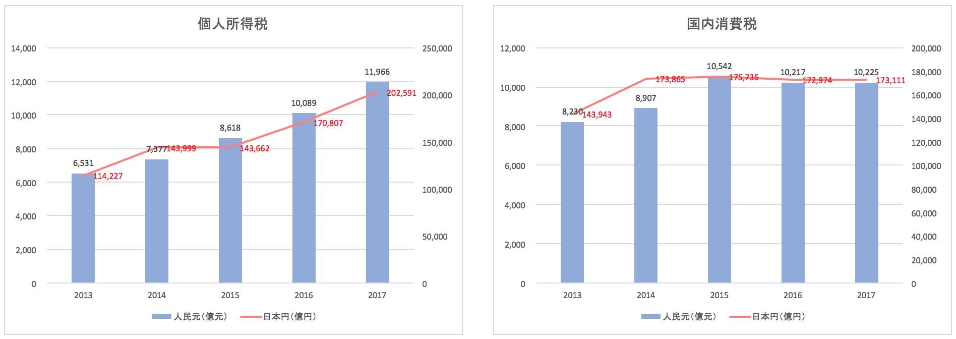 中国の税収推移(個人所得税、国内消費税)
