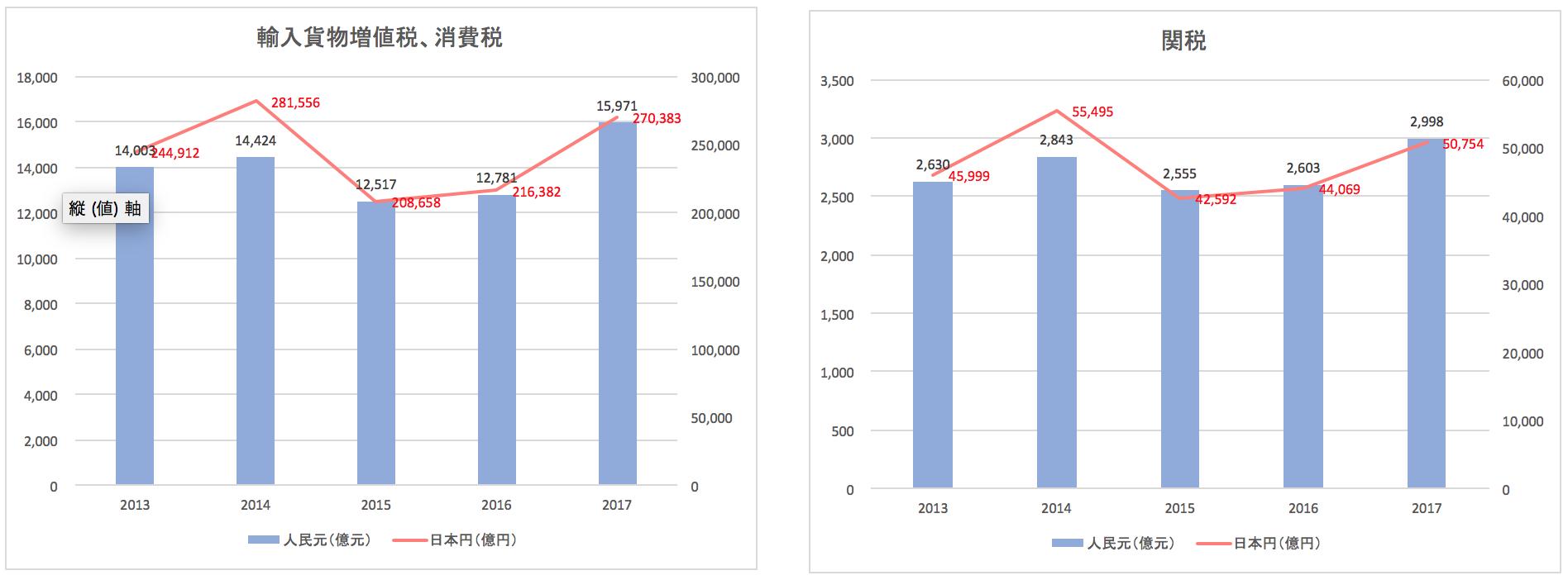 中国の税収推移(輸入貨物増値税・消費税、関税)