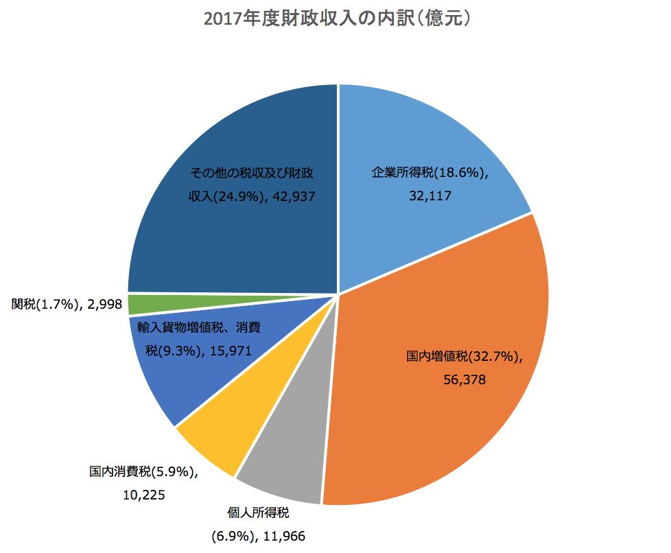 2017年財政収入の内訳(億元)