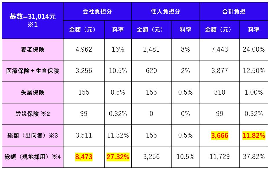 上海市外国人社会保険料負担